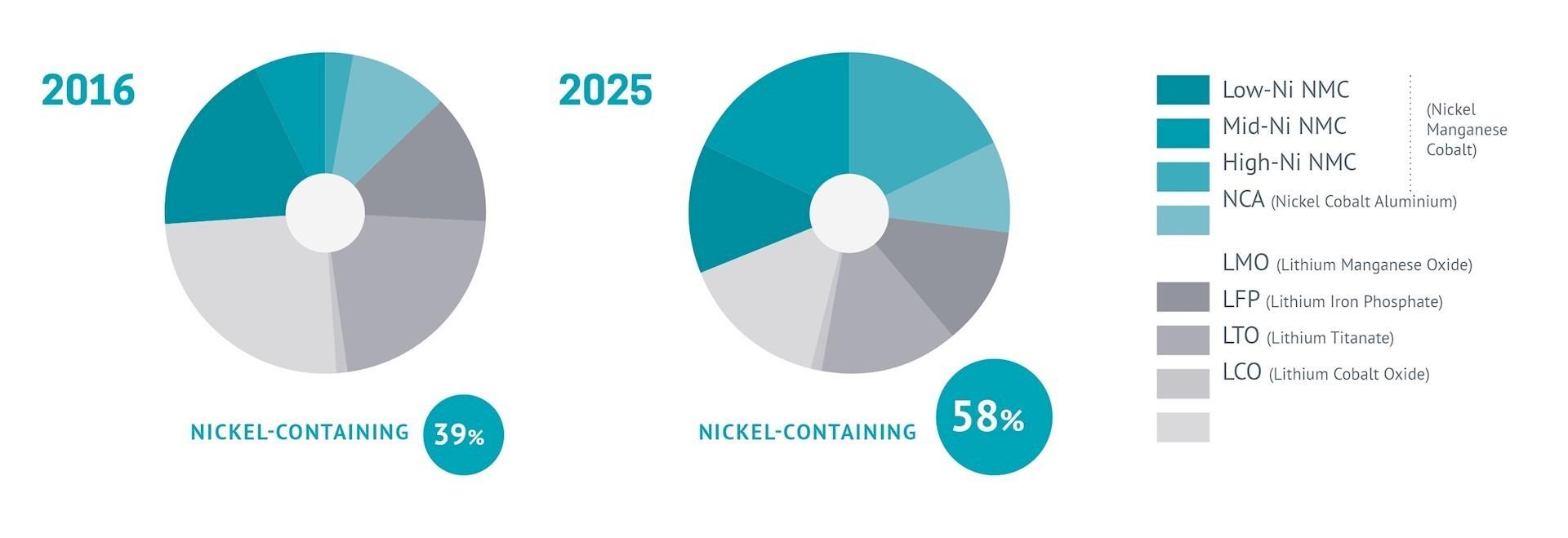 Nickel in batteries | Nickel Institute