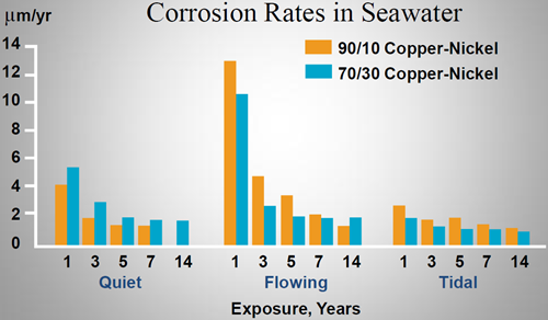 Corrosion rates for 90-10 and 70-30 copper-nickels over 14-year exposures at LaQue Center for Corrosion Technology, North Carolina. (ex-Efird)