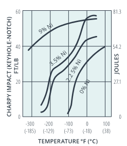 Figure 1: Effect of nickel on impact toughness of normalised and tempered half inch plates of low carbon steel