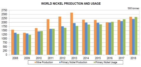 World nickel production Source:INSG