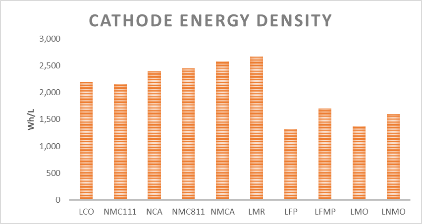 Cathode energy density