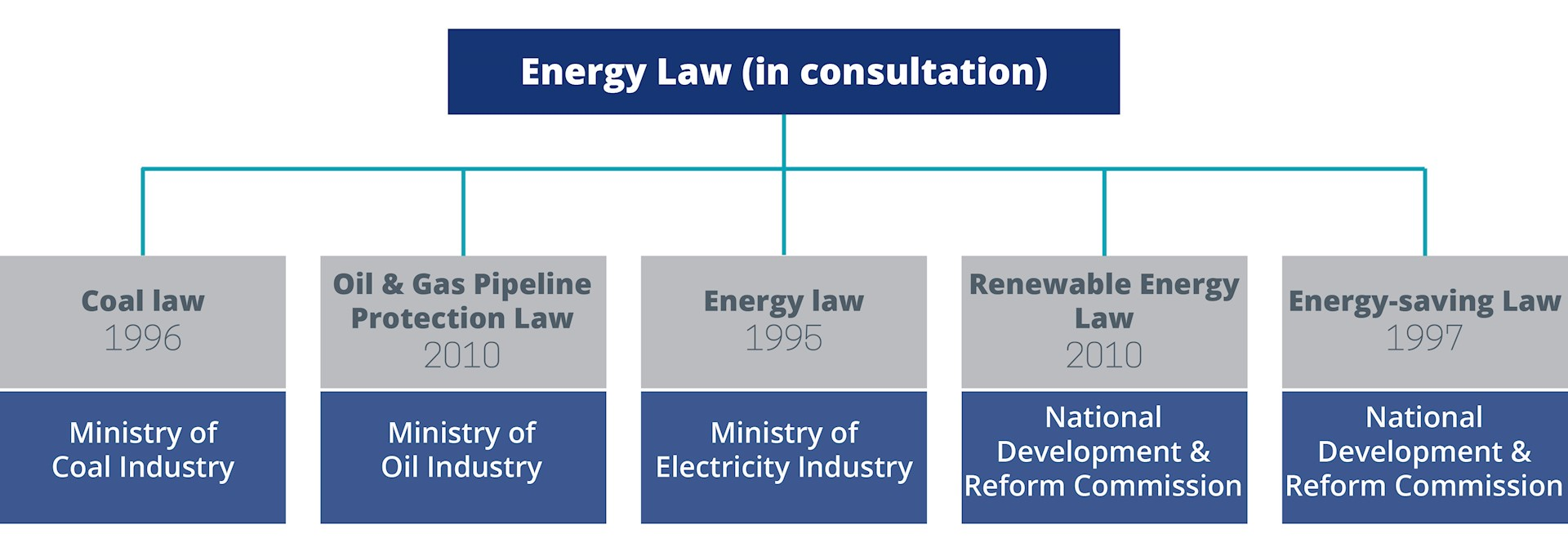 Diagram 1: Chinese energy legislation framework