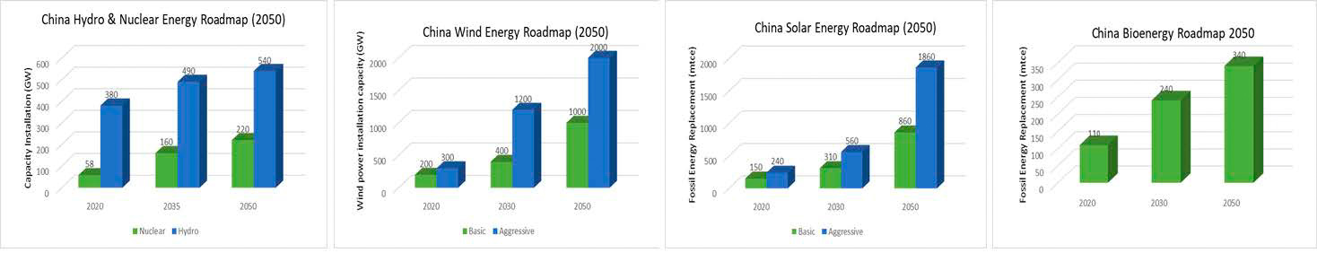 Diagram 3: China non-fossil energy roadmap